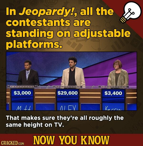 In Jeopardy!, all the contestants are standing on adjustable platforms. $3,000 $29,600 $3,400 ML Y Kocrin. That makes sure they're all roughly the same height on TV. NOW YOU KNOW CRACKED.COM