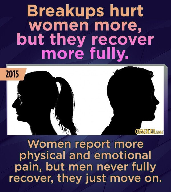 Breakups hurt women more, but they recover more fully. 2015 CRACKEDOON Women report more physical and emotional pain, but men never fully recover, the