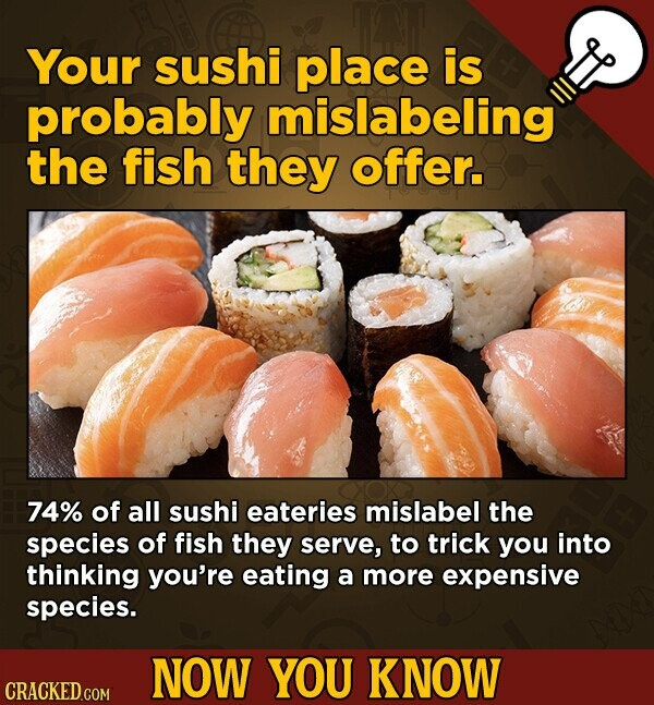 Your sushi place is probably mislabeling the fish they offer. 74% of all sushi eateries mislabel the species of fish they serve, to trick you into thinking you're eating a more expensive species. NOW YOU KNOW CRACKED.COM