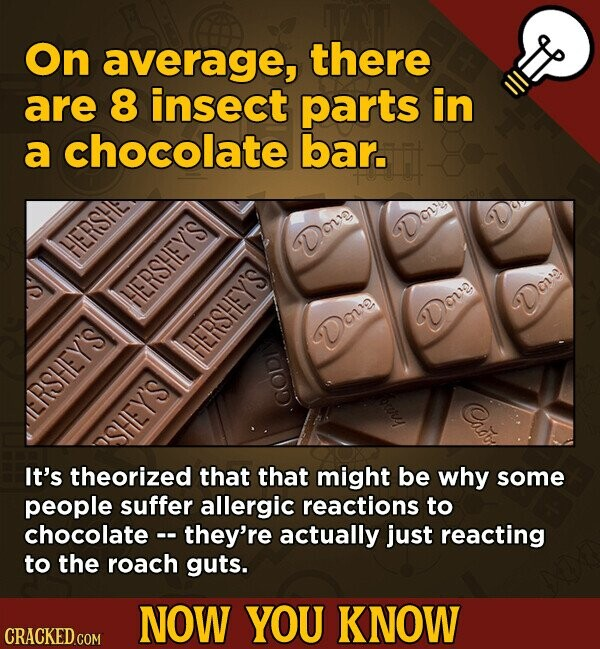 On average, there are 8 insect parts in a chocolate bar. DOu HIERSHE anlevys Dove Do Deve HERSHEY'S Dove aA y's It's theorized that that might be why some people suffer allergic reactions to chocolate -- they're actually just reacting to the roach guts. NOW YOU KNOW