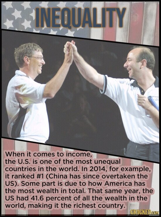 INEQUALITY When it comes to income, the U.S. is one of the most unequal countries in the world. In 2014, for example, it ranked #1 (China has since ov