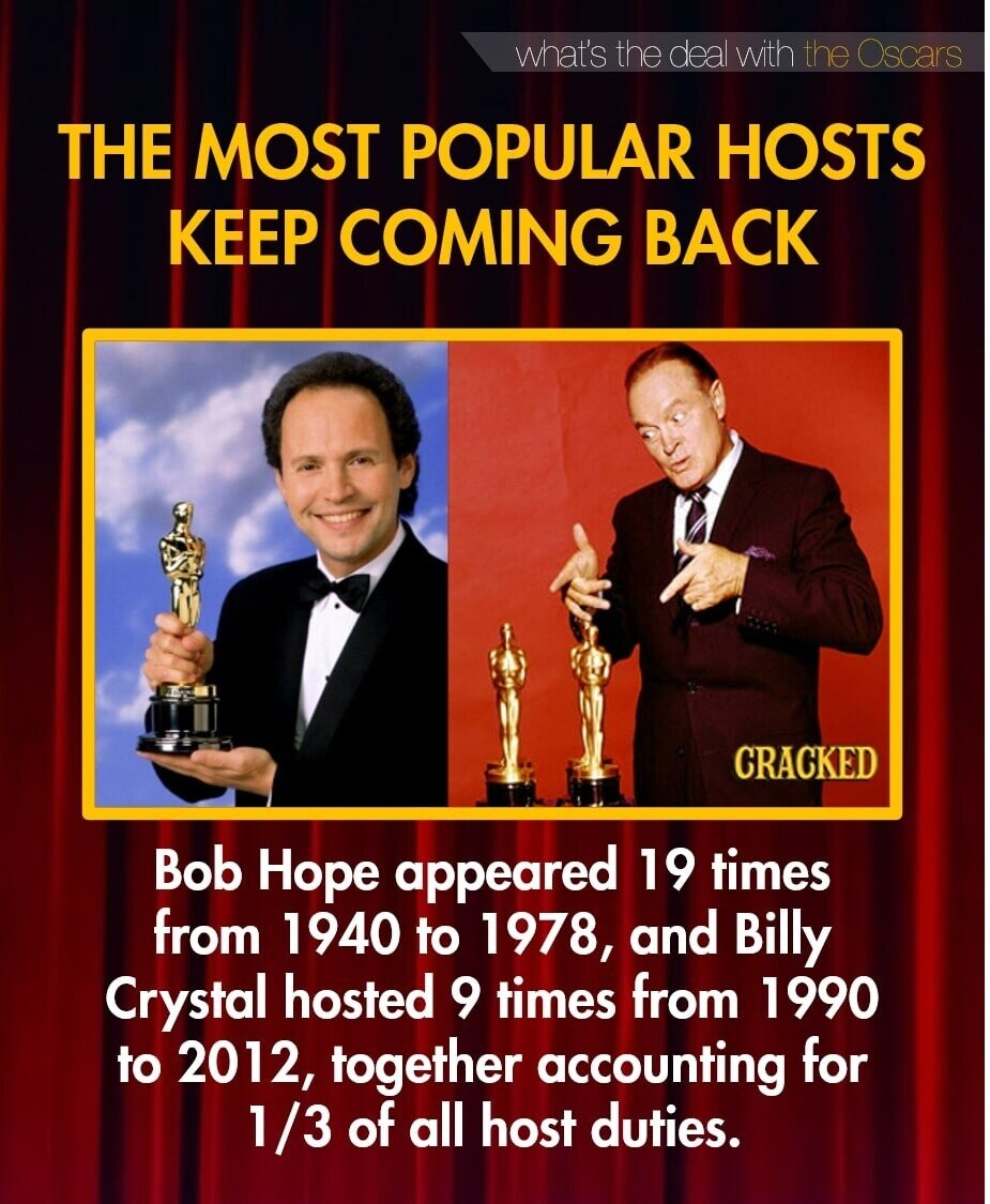 what's the deal with the Oscars THE MOST POPULAR HOSTS KEEP COMING BACK CRACKED Bob Hope appeared 19 times from 1940 to 1978, and Billy Crystal hosted 9 times from 1990 to 2012, together accounting for 1 1/3 of all host duties.