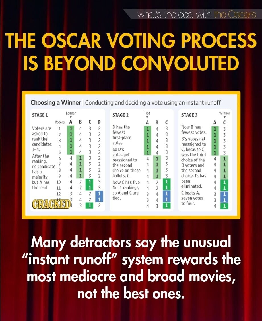 what's the deal with the Oscars THE OSCAR VOTING PROCESS IS BEYOND CONVOLUTED Choosing a Winner IConducting and deciding a vote using an instant runoff STAGE1 Leader STAGE? Tied Winner STAGE3 V Voters A B C D A B C A C Voters 1 D 4 3 has the Now