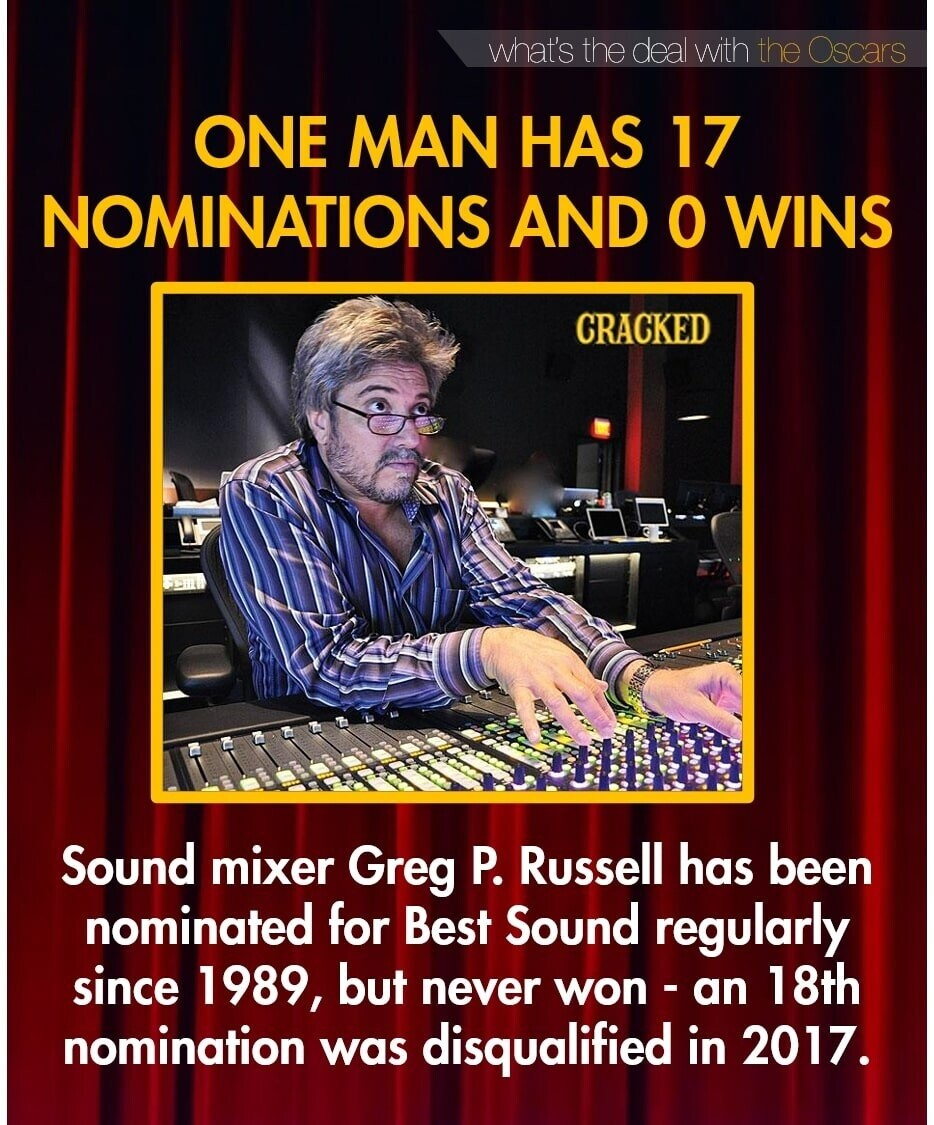 what's the deal with the Oscars ONE MAN HAS 17 NOMINATIONS AND O WINS CRACKED Sound mixer Greg P. Russell has been nominated for Best Sound regularly since 1989, but never won - an 18th nomination was disqualified in 2017.