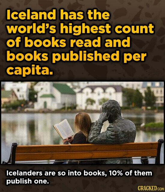 Iceland has the world's highest count of books read and books published per capita. Icelanders are so into books, 10% of them publish one. CRACKED.COM