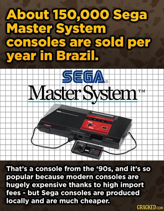 About 150,000 Sega Master System consoles are sold per year in Brazil. SEGA Master System TM DNOCOCSCA DD That's a console from the '90s, and it's so popular because modern consoles are hugely expensive thanks to high import fees but Sega consoles are produced locally and are much cheaper. CRACKED.COM