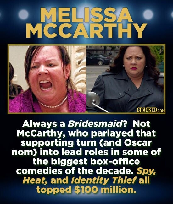 MELISSA MCCARTHY CRACKED.COM Always a Bridesmaid? Not McCarthy, who parlayed that supporting turn (and Oscar nom) into lead roles in some of the biggest box-office comedies of the decade. Spy, Heat, and Identity Thief all topped $100 million.