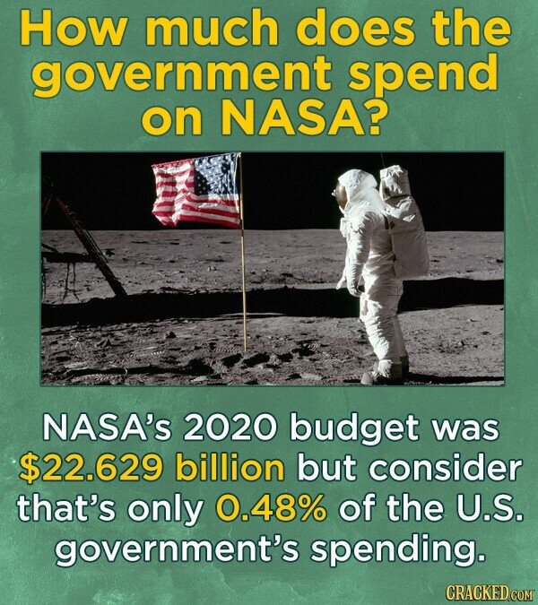 How much does the government spend on NASA? NASA's 2020 budget was $22.629 billion but consider that's only 0.48% of the U.S. government's spending.