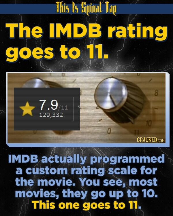This Is Biinlidl Ti The IMDB rating goes to 11. 7.9 /11 129,332 IMDB actually programmed a custom rating scale for the movie. You see, most movies, they go up to 10. This one goes to 11.