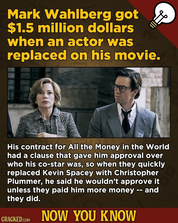 Mark Wahlberg got $1.5 million dollars when an actor was replaced on his movie. His contract for All the Money in the World had a clause that gave him approval over who his co-star was, SO when they quickly replaced Kevin Spacey with Christopher Plummer, he said he wouldn't approve