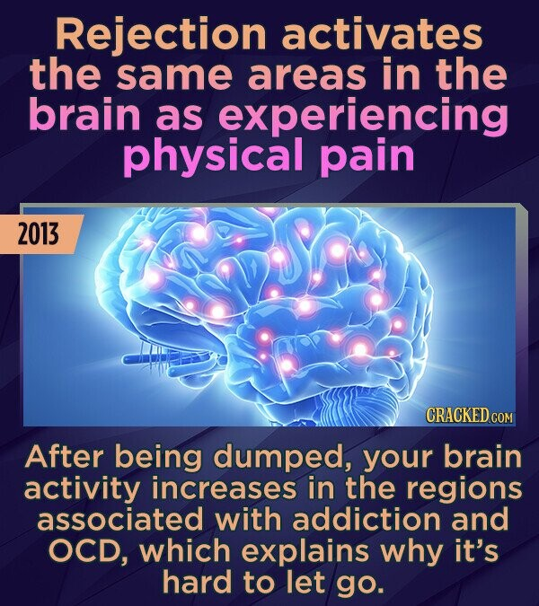 Rejection activates the same areas in the brain as experiencing physical pain 2013 CRACKED COM After being dumped, your brain activity increases in th