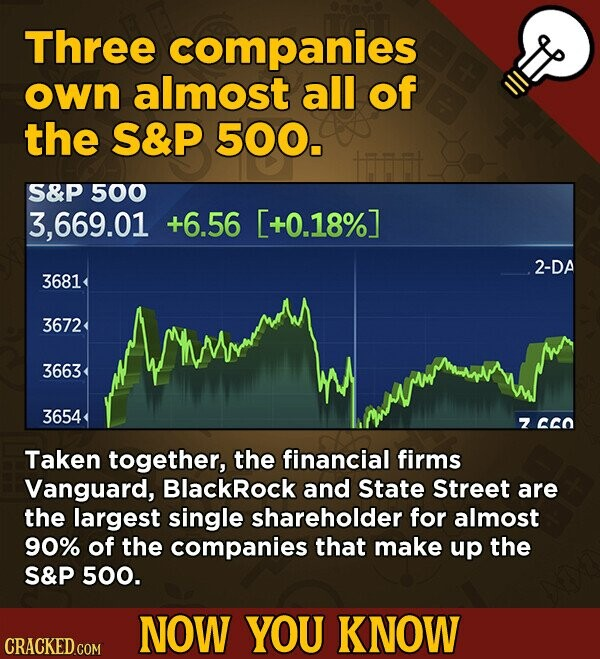 Three companies own almost all of the S&P 500. S&P 500 3,669.01 +6.56 [+0.18%] 2-DA 3681 3672 3663 3654 7 cCO Taken together, the financial firms Vanguard, BlackRock and State Street are the largest single shareholder for almost 90% of the companies that make up the S&P 500. NOW YOU