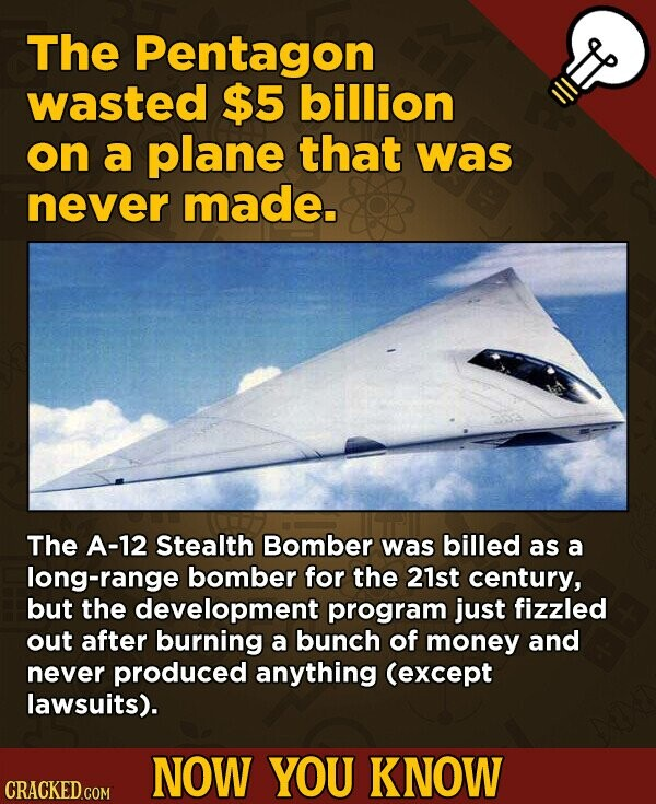 The Pentagon wasted $5 billion on a plane that was never made. The A-12 Stealth Bomber was billed as a long-range bomber for the 21st century, but the development program just fizzled out after burning a bunch of money and never produced anything (except lawsuits). NOW YOU KNOW CRACKED.COM