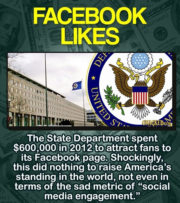 FACEBOOK LIKES KB46279860I B2 0 DE ORACKEDGOM The State Department spent $600, 000 in 2012 to attract fans to its Facebook page. Shockingly, this did nothing to raise America's standing in the world, not even in terms of the sad metric of social media engagement.