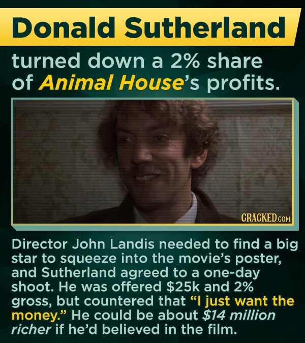 Donald Sutherland turned down a 2% share of Animal House's profits. CRACKED COM Director John Landis needed to find a big star to squeeze into the movie's poster, and Sutherland agreed to a one-day shoot. He was offered $25k and 2% gross, but countered that I just want the money. He