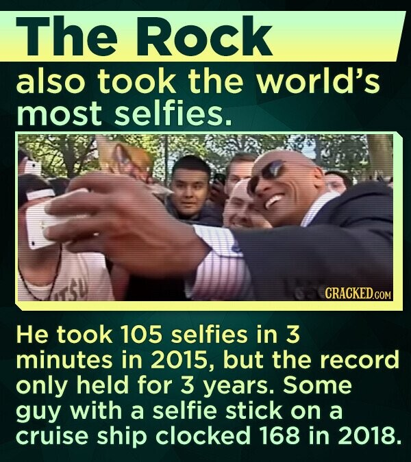 The Rock also took the world's most selfies. He took 105 selfies in 3 minutes in 2015, but the record only held for 3 years. Some guy with a selfie stick on a cruise ship clocked 168 in 2018.