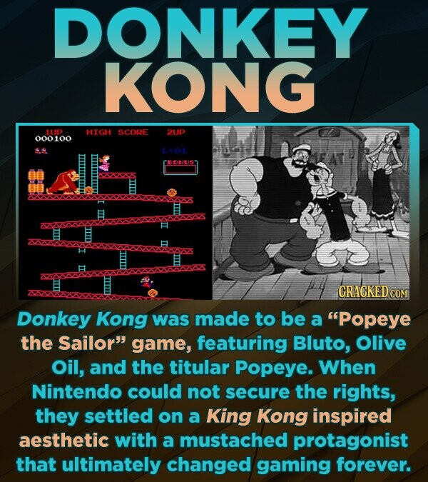 DONKEY KONG 1UD HIGH SCORE 2UP 000100 9 L-o ONUS E E Donkey Kong was made to be a Popeye the Sailor game, featuring Bluto, Olive Oil, and the titular Popeye. When Nintendo could not secure the rights, they settled on a King Kong inspired aesthetic with a mustached