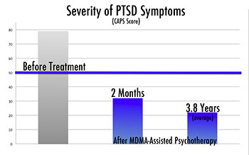 5 Realities Of Using Ecstasy To Treat Veterans With PTSD