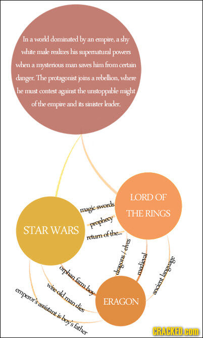 The Greatest Stories Ever Told (Summed Up Via Infographic)