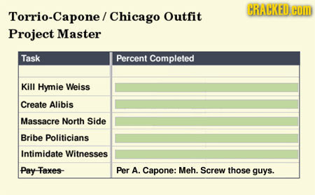 CRALCKED.COM Torrio-Capone/ Chicago Outfit Project Master Task Percent Completed Kill Hymie Weiss Create Alibis Massacre North Side Bribe Politicians