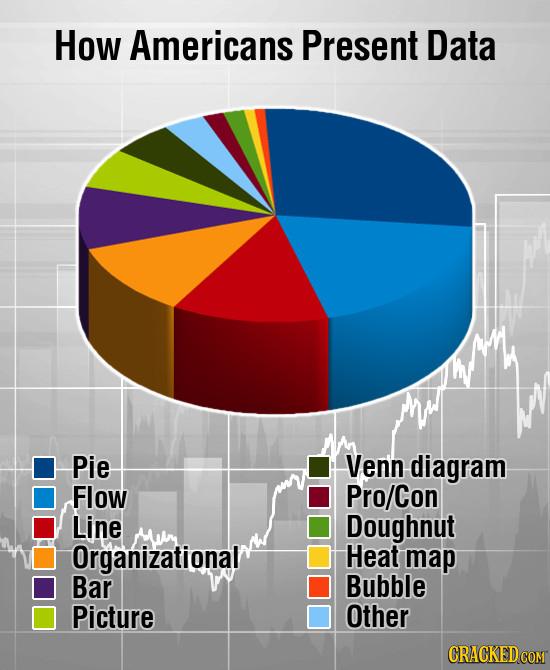 How Americans Present Data Pie Ven'n diagram Flow Pro/Con Line Doughnut Mun Organizational Heat map Bar Bubble Picture Other
