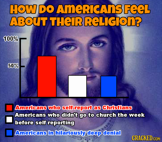 HOW DO AmeRicAns FEEL ABOUT THEIR RELIGION? 100% 50% Americans who self-report as Christians Americans who didn't go to church the week before self re