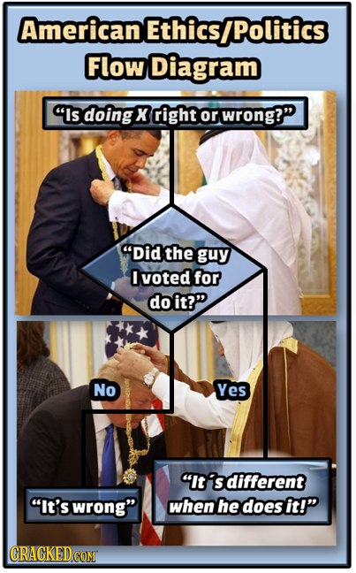 American Ethics IPolitics Flow Diagram Is doing X right or wrong? Did the guy I voted for doit? No Yes It' different It's wrong when he does it