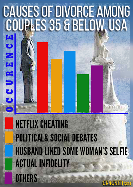 CAUSES OF DIVORCE AMONG COUPLES 35 E BELOW. USA OCCURENE NETFLIX CHEATING POLITICAL& SOCIAL DEBATES HUSBAND LIKED SOME WOMAN'S SELFIE ACTUAL INFIDELIT