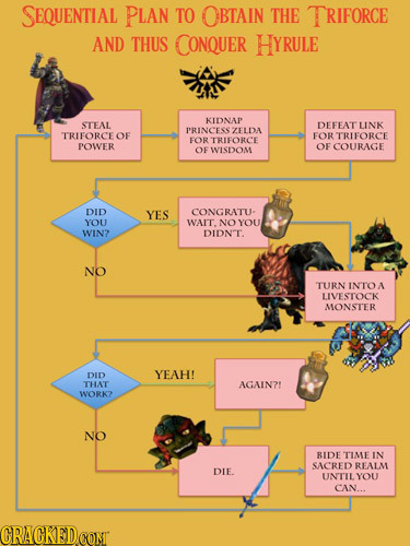 The Baffling Plans of Famous Video Game Villains, Charted