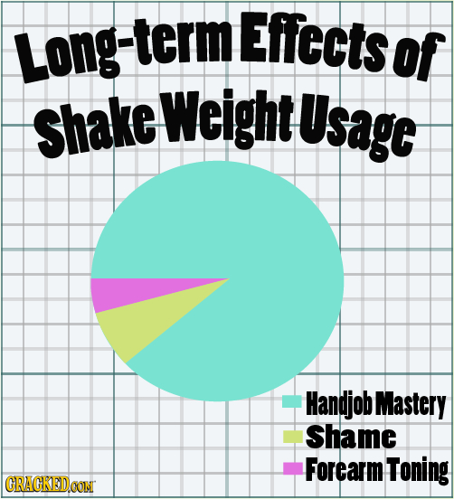 Effectsof Long-term shake Weight Usage Handjob Mastery Shame Forearm Toning