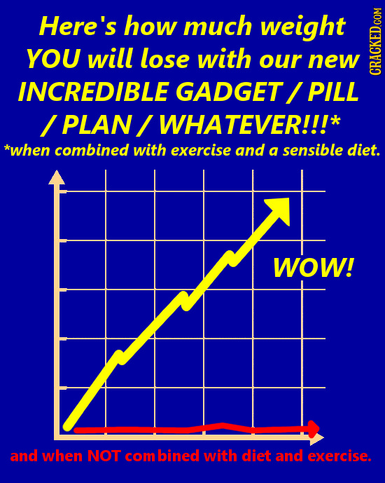 Here's how much weight YOU will lose with our new INCREDIBLE GADGET PILL CRAG / PLAN WHATEVER!!!* *when combined with exercise and a sensible diet. WO