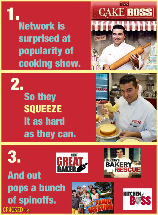 TLC 1. CAKE BOSS Network is surprised at Open popularity of cooking show. 2. So they SQUEEZE it as hard as they can. 3. NEXT GREAT. Buddy's BAKERY BAK