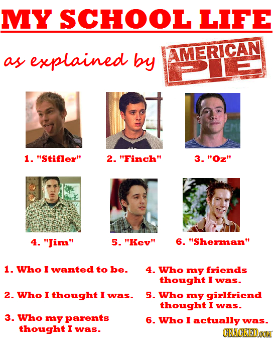 MY SCHOOL LIFE MERICAN as explained by 1. Stifler 2. Finch 3. Oz 4. Jim 5. Kev 6. Sherman 1. Who I wanted to be. 4. Who my friends thought