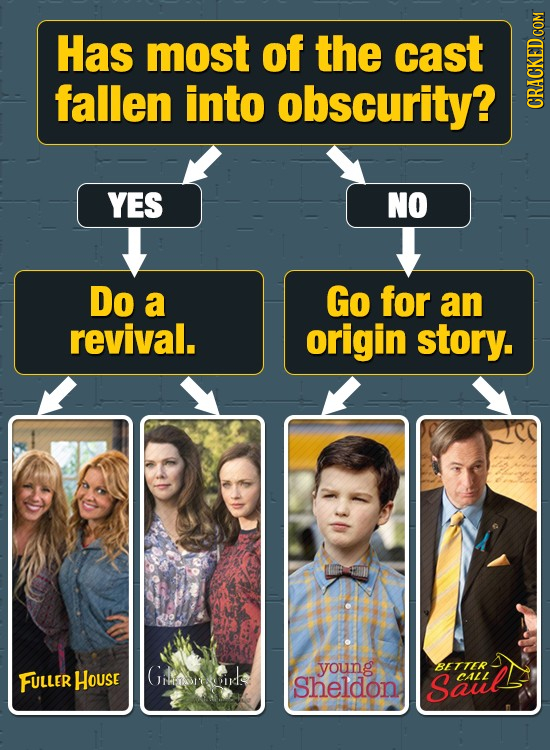 Has most of the cast fallen into obscurity? CRHT YES NO Do a Go for an revival. origin story. BE FULLER HoUse Grlaoirls young TTER Sheldon Saul CALL