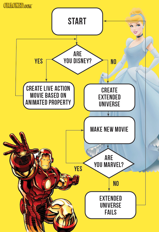 CRAGKEDCOM START ARE YES YOU DISNEY? NO CREATE LIVE ACTION CREATE MOVIE BASED ON EXTENDED ANIMATED PROPERTY UNIVERSE MAKE NEW MOVIE ARE YOU MARVEL? YE