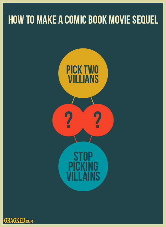 HOW TO MAKE A COMIC BOOK MOVIE SEQUEL PICK TWO VILLIANS 2 2 STOP PICKING VILLAINS CRACKED COM