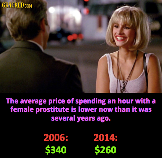 CRACKEDGOM The average price of spending an hour with a female prostitute is lower now than it was several years ago. 2006: 2014: $340 $260