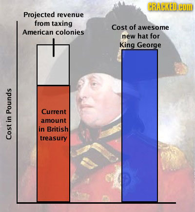 CRACKED. COM Projected revenue from taxing Cost of awesome American colonies new hat for King George Current Pounds amount in in British treasury Cost