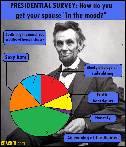 PRESIDENTIAL SURVEY: How do you get your spouse in the mood? Abolishing the monstrous practice of human slavery Sexy hats Manly displays of rail-spl