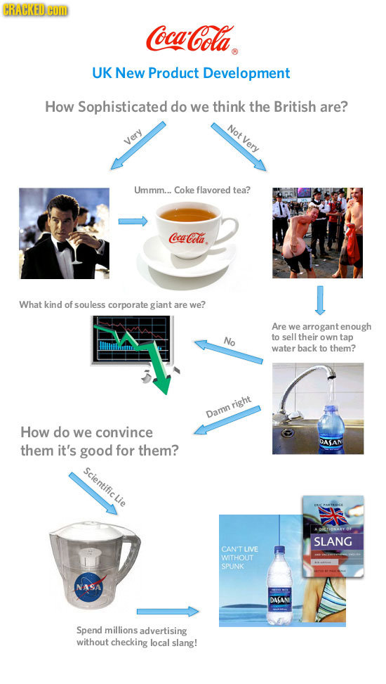 Historic Bad Decisions Explained Via Infographic