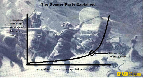 The Donner Party Explained Perceptione that people ALR made of delicious cande Theoreticet Wonka Point Temaperature decrease from expected mean CRAC
