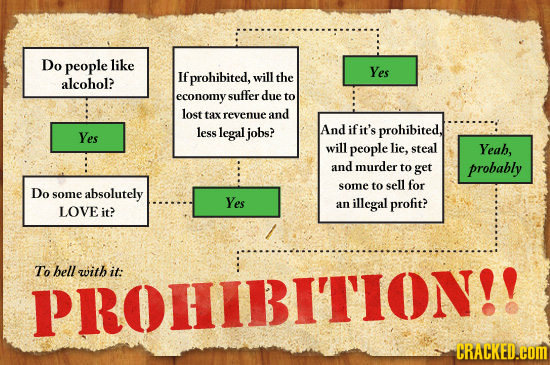 Do people like prohibited, Yes If will the alcohol? economy suffer due to lost tax revenue and less legal jobs? And ifit's prohibited, Yes will people