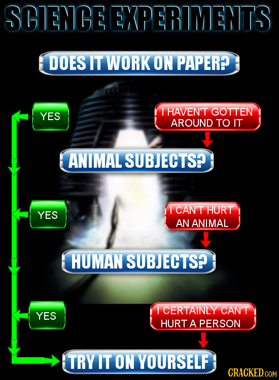SCIENCE EXPERIMENTS DOES IT WORK ON PAPER? I HAVEN'T GOTTEN YES AROUND TO IT ANIMAL SUBJECTS? I CAN'T HURT YES AN ANIMAL HUMAN SUBJECTS? I CERTAINLY C