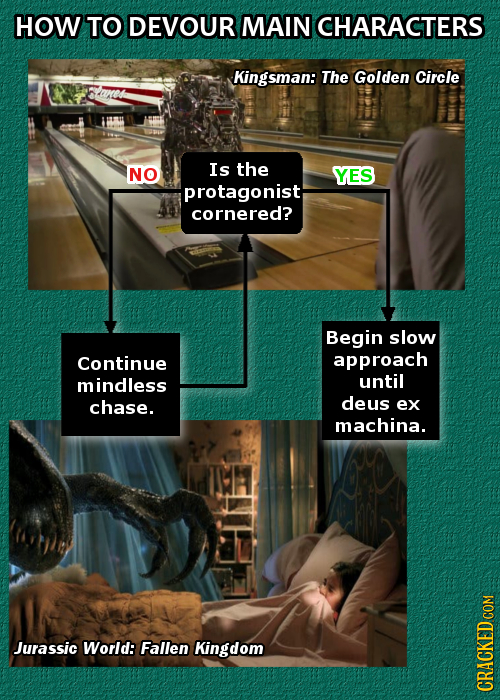 HOW TO DEVOUR MAIN ICHARACTERS Kingsman: The Golden Circle NO Is the YES protagonist cornered? Begin slow Continue approach mindless until chase. deus