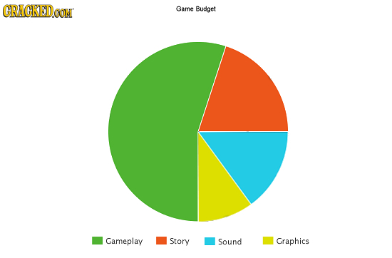 CRACKED.oON Game Budget Gameplay Story Sound Graphics