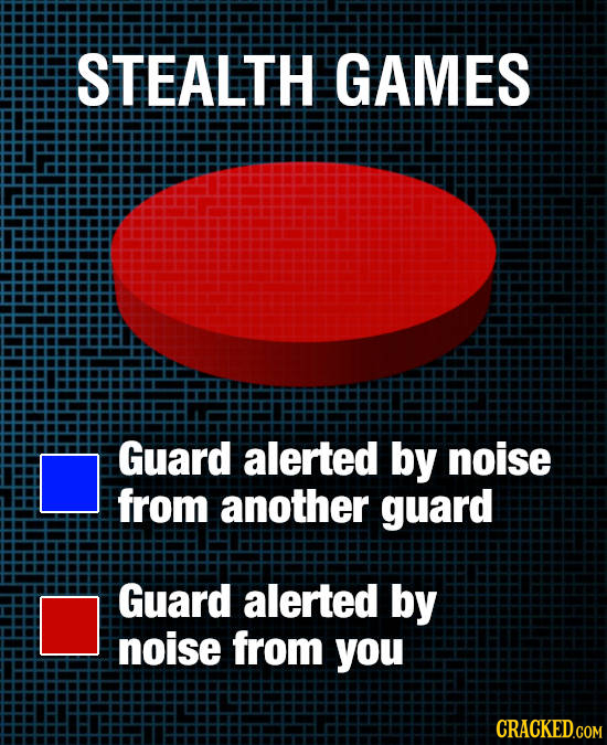 STEALTH GAMES Guard alerted by noise from another guard Guard alerted by noise from you