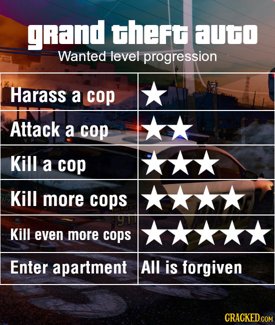grand theft aUgo Wanted level progression Harass a cop Attack a cop Kill a cop Kill more cops Kill even more cops Enter apartment All is forgiven