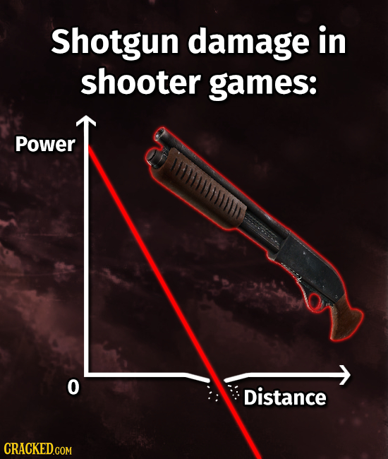 Shotgun damage in shooter games: Power DLIMIIN 0 Distance CRACKED.COM