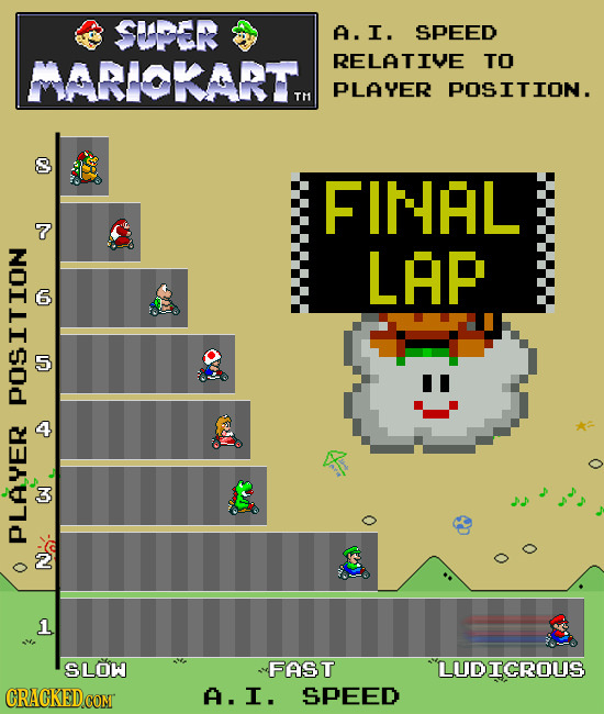 SUPER A. I. SPEED MARIORART. RELATIVE TO PLAYER POSITION. T1 8 FINAL 7 LAP 6 2N Pl ON PLAYER 2 1 SLOW FAST LUDICROUS CRACKEDCON A. I. SPEED