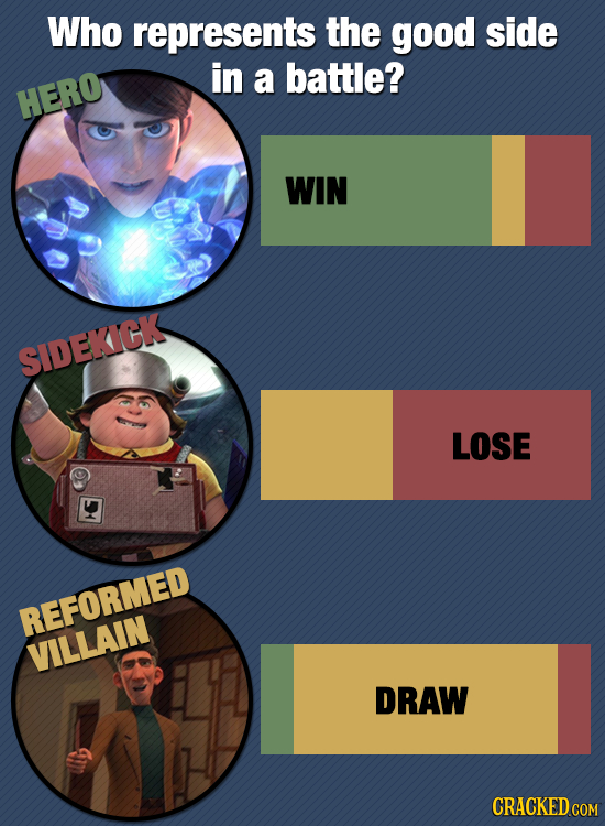 Who represents the good side in a battle? HERO WIN SIDEKICK LOSE REFORMED VILLAIN DRAW